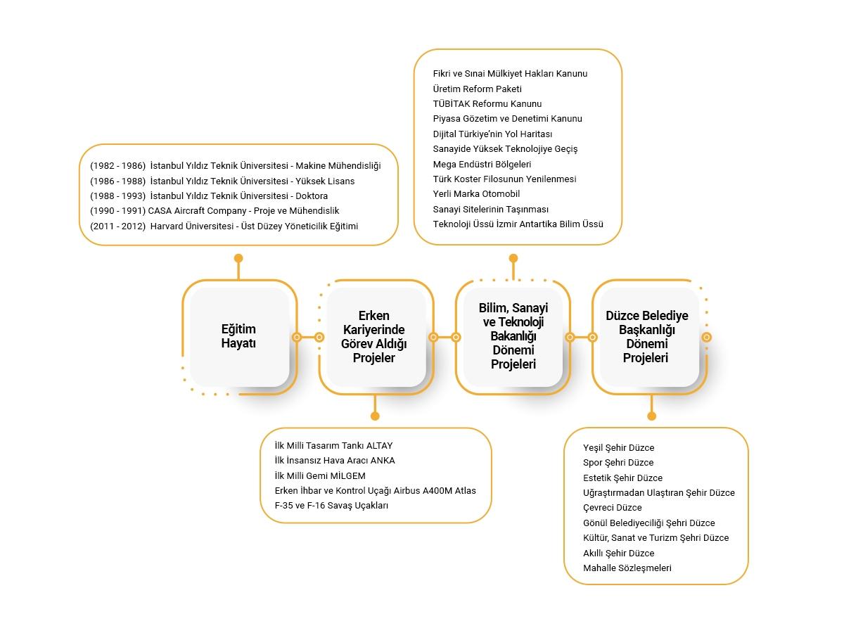 kariyer ve projeler şeması